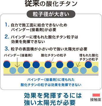 従来の酸化チタン「効果を発揮するには強い太陽光が必要」